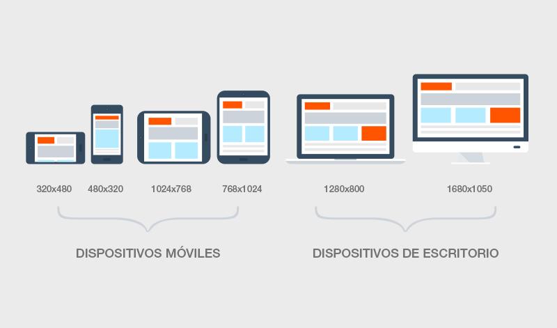 ¡Qué Es Una Página Web Responsiva?